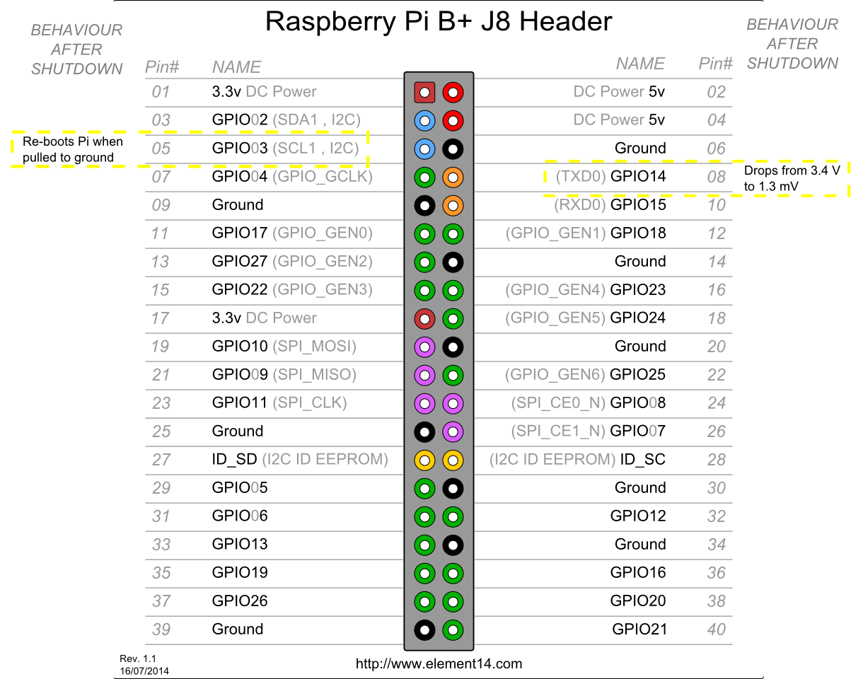 4pin Raspberry Pi GPIO pin-out from Farnell, with annotations.